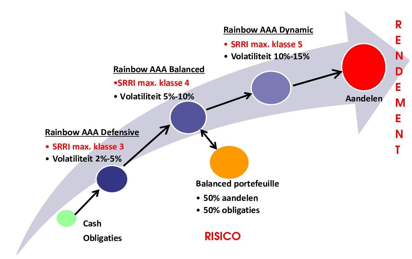 Rainbow Triple AAA Modelportefeuilles: Positionering